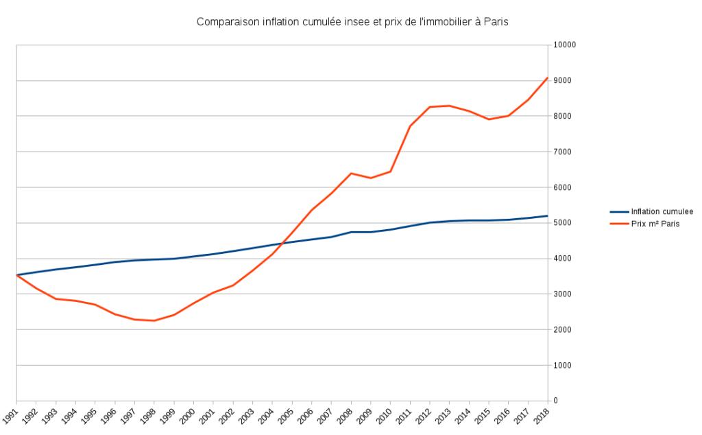 acheter sa résidence principale, graphique des prix de l'immobilier comparés à l'inflation
